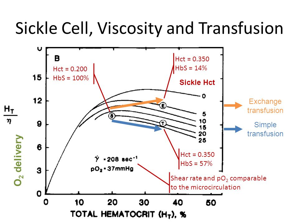 Sickle Cell, Viscosity and Transfusion O 2 delivery Sickle Hct Shear rate and pO 2 comparable to the microcirculation Hct = 0.200 HbS = 100% Hct = 0.3