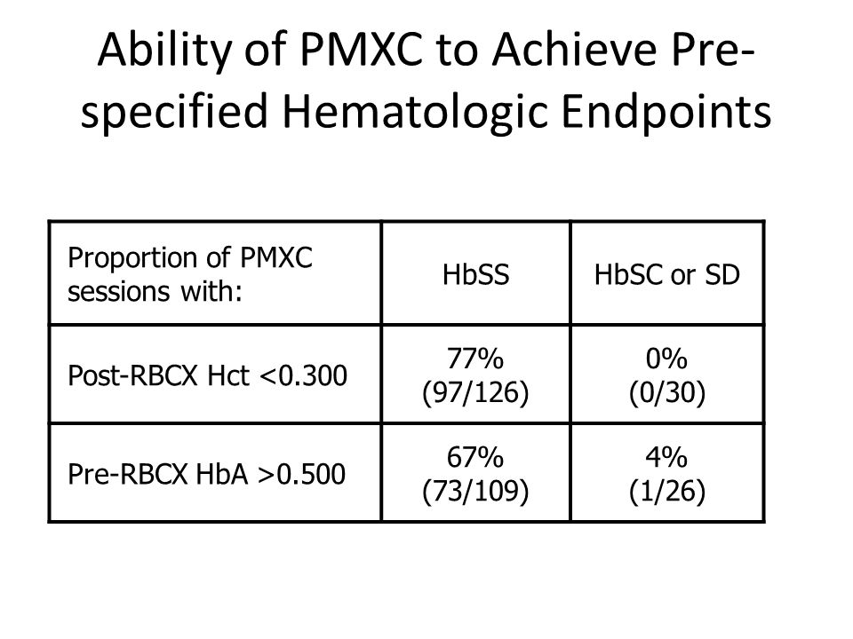 Ability of PMXC to Achieve Pre- specified Hematologic Endpoints Proportion of PMXC sessions with: HbSSHbSC or SD Post-RBCX Hct <0.300 77% (97/126) 0%