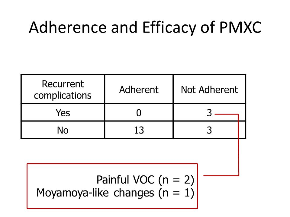 Adherence and Efficacy of PMXC Recurrent complications AdherentNot Adherent Yes03 No133 Painful VOC (n = 2) Moyamoya-like changes (n = 1)