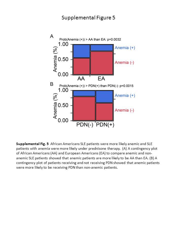 Supplemental Figure 6 Supplemental Fig.