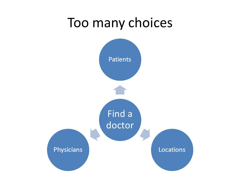 Too many choices Find a doctor PatientsLocationsPhysicians