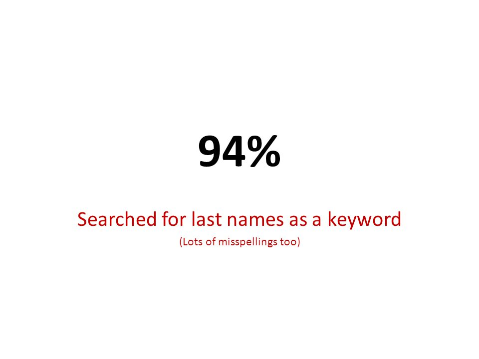 94% Searched for last names as a keyword (Lots of misspellings too)