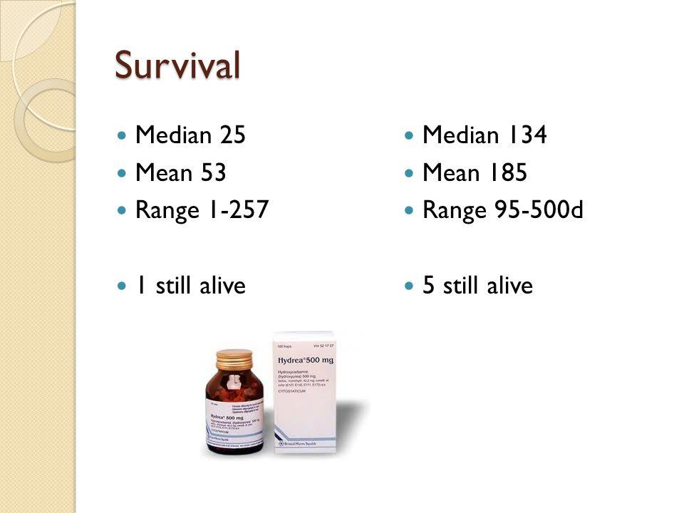 Survival Median 25 Mean 53 Range 1-257 1 still alive Median 134 Mean 185 Range 95-500d 5 still alive
