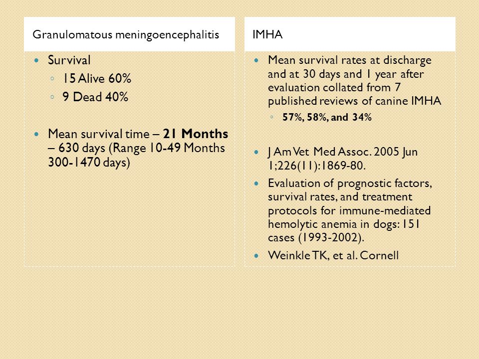 Granulomatous meningoencephalitisIMHA Survival ◦ 15 Alive 60% ◦ 9 Dead 40% Mean survival time – 21 Months – 630 days (Range 10-49 Months 300-1470 days) Mean survival rates at discharge and at 30 days and 1 year after evaluation collated from 7 published reviews of canine IMHA ◦ 57%, 58%, and 34% J Am Vet Med Assoc.