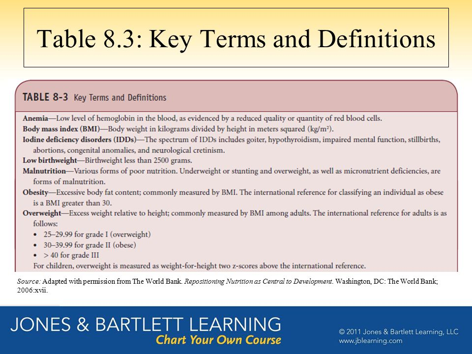 Table 8.3: Key Terms and Definitions Source: Adapted with permission from The World Bank. Repositioning Nutrition as Central to Development. Washingto