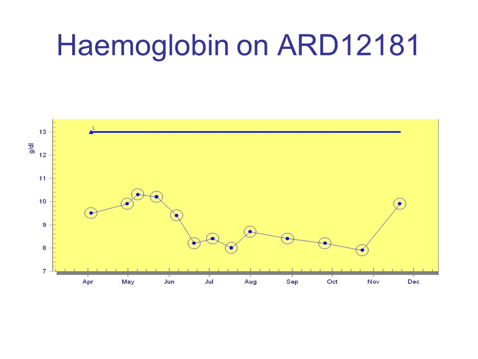 Haemoglobin on ARD12181