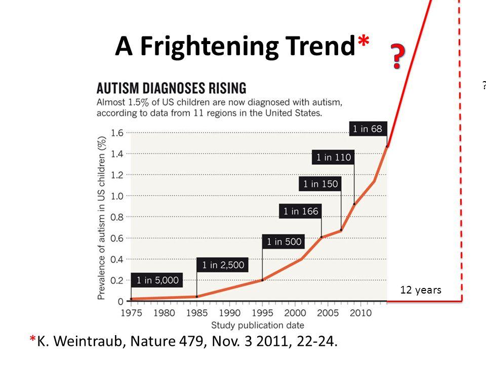A Frightening Trend* *K. Weintraub, Nature 479, Nov. 3 2011, 22-24. ? 12 years