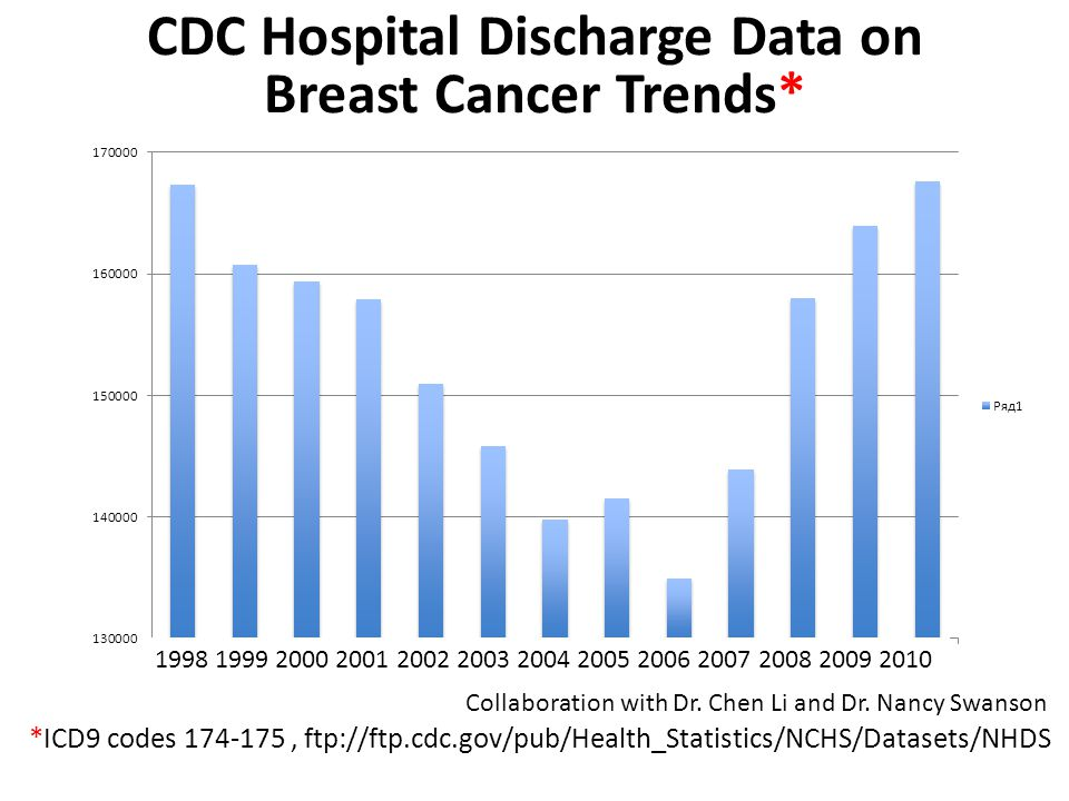 CDC Hospital Discharge Data on Breast Cancer Trends* *ICD9 codes 174-175, ftp://ftp.cdc.gov/pub/Health_Statistics/NCHS/Datasets/NHDS Collaboration with Dr.