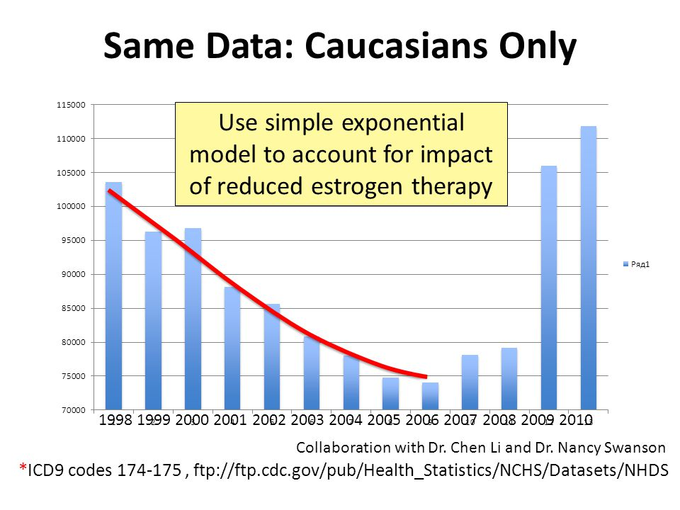 Same Data: Caucasians Only *ICD9 codes 174-175, ftp://ftp.cdc.gov/pub/Health_Statistics/NCHS/Datasets/NHDS Collaboration with Dr.