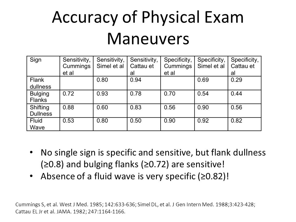Accuracy of Physical Exam Maneuvers No single sign is specific and sensitive, but flank dullness (≥0.8) and bulging flanks (≥0.72) are sensitive.