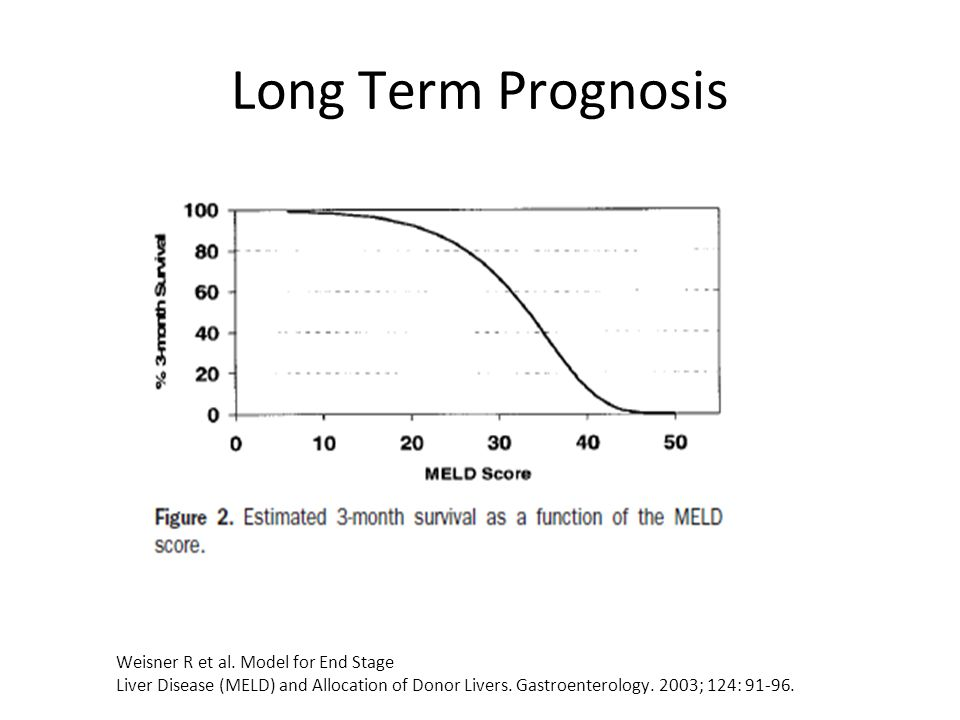 Long Term Prognosis Weisner R et al.