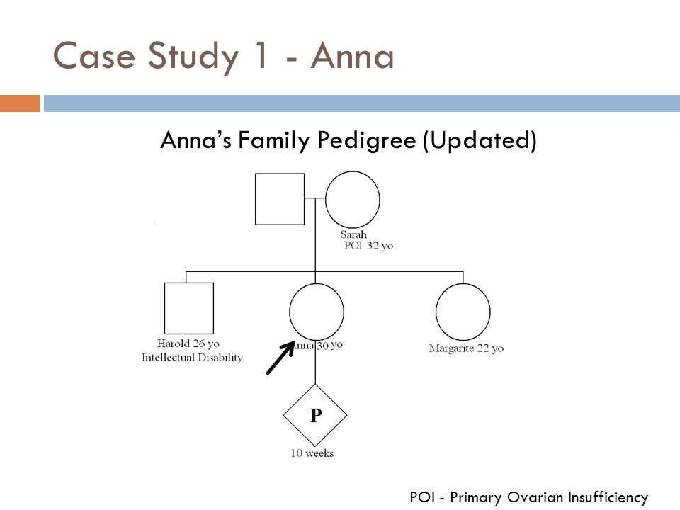 Case Study 1 - Anna Anna's Family Pedigree (Updated) POI - Primary Ovarian Insufficiency