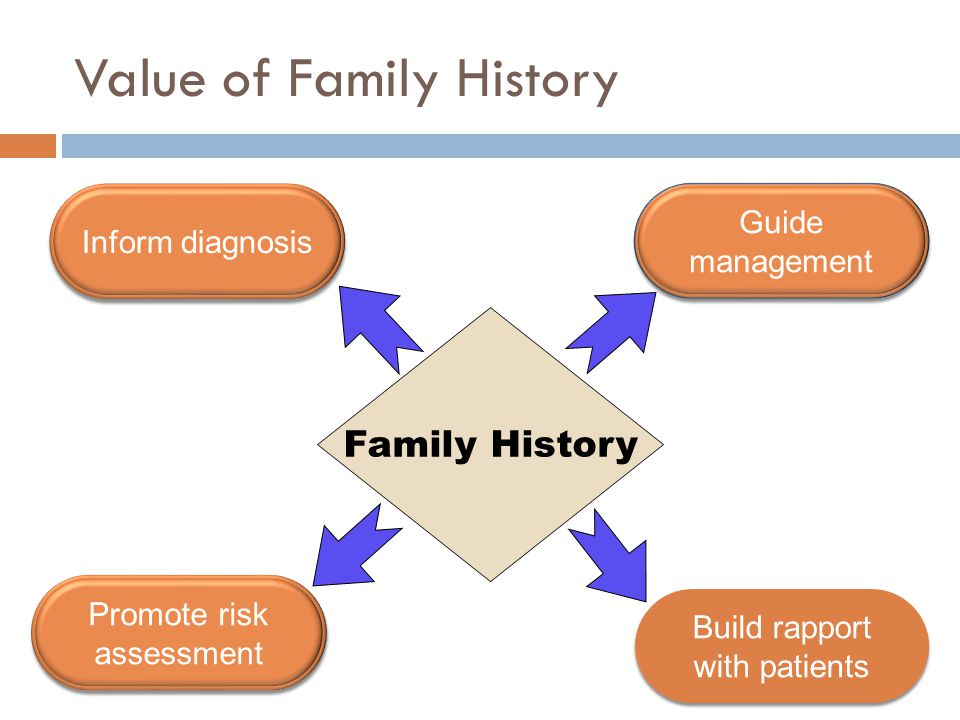 Family History Inform diagnosis Build rapport with patients Build rapport with patients Guide management Guide management Value of Family History Promote risk assessment Promote risk assessment