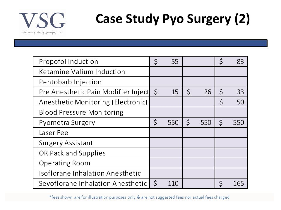 Case Study Pyo Surgery (2) *fees shown are for illustration purposes only & are not suggested fees nor actual fees charged