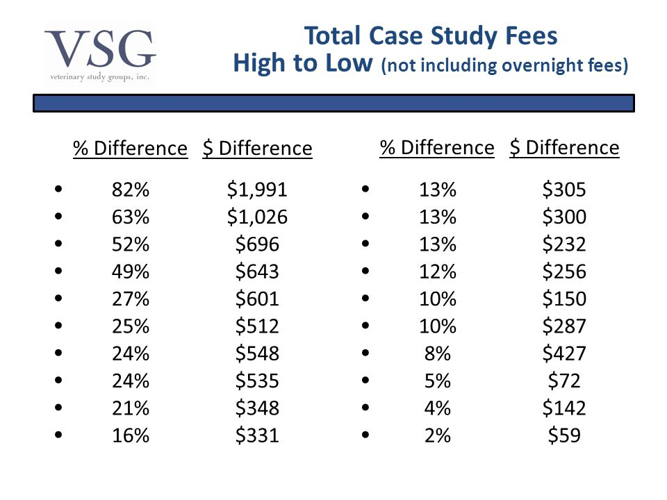 Total Case Study Fees High to Low (not including overnight fees) % Difference$ Difference % Difference$ Difference 82%$1,991 13%$305 63%$1,026 13%$300