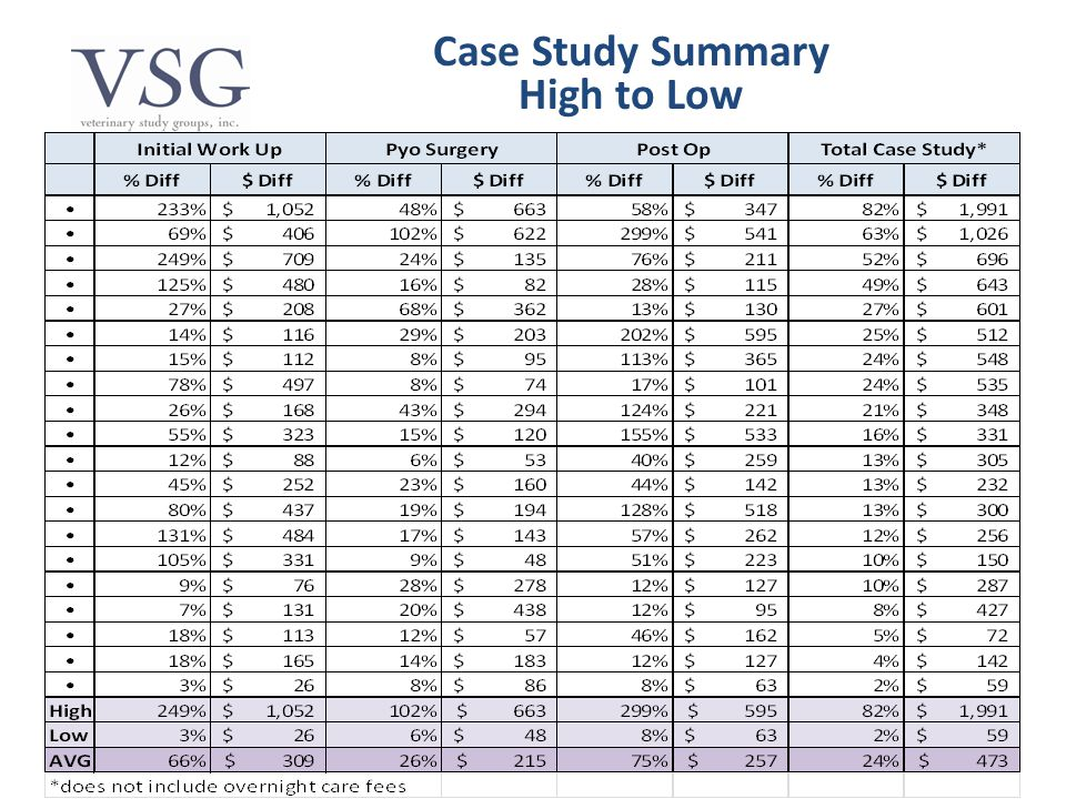 Case Study Summary High to Low