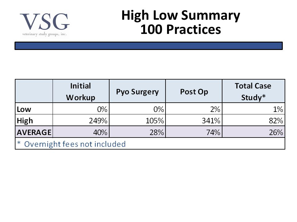 High Low Summary 100 Practices