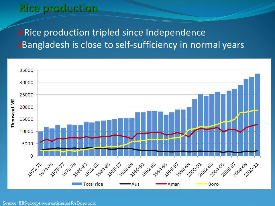 Rice production  Rice production tripled since Independence  Bangladesh is close to self-sufficiency in normal years Source: BBS except own estimates for Boro 2010 Average growth rate between 2000 and 2010: 3%