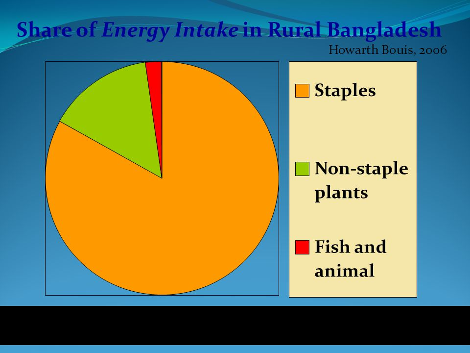 Howarth Bouis, 2006 Share of Energy Intake in Rural Bangladesh Staples Non-staple plants Fish and animal