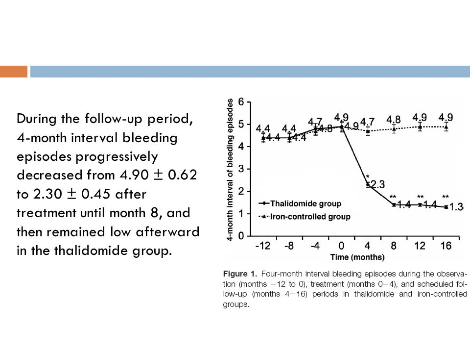 During the follow-up period, 4-month interval bleeding episodes progressively decreased from 4.90 ± 0.62 to 2.30 ± 0.45 after treatment until month 8,