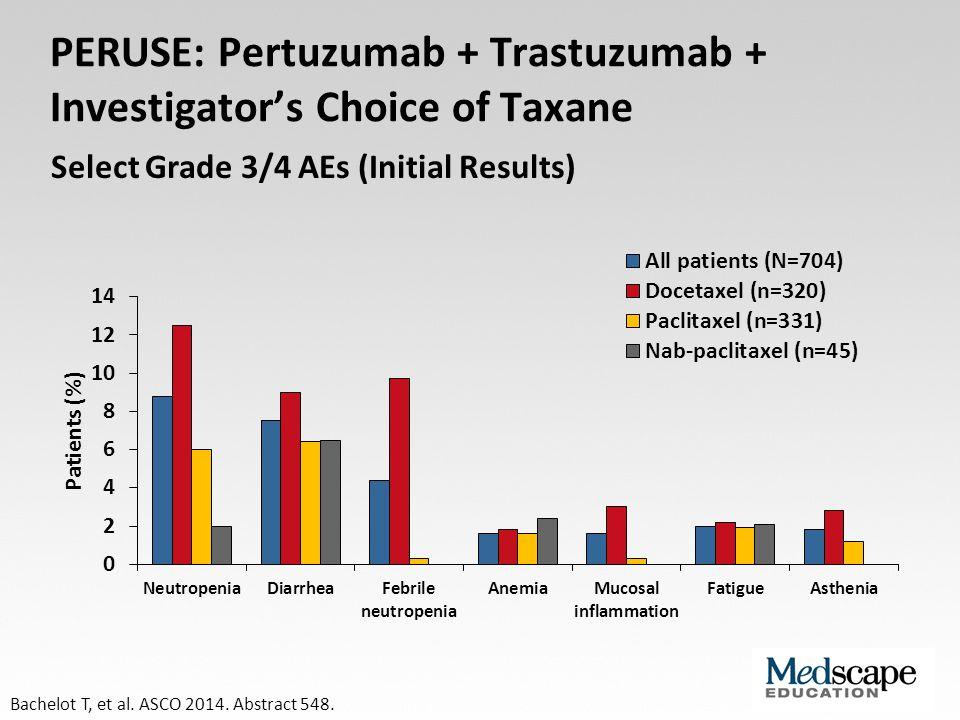 PERUSE: Pertuzumab + Trastuzumab + Investigator's Choice of Taxane Bachelot T, et al. ASCO 2014. Abstract 548. Select Grade 3/4 AEs (Initial Results)