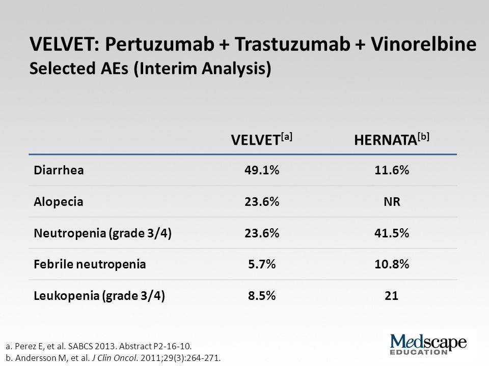 VELVET: Pertuzumab + Trastuzumab + Vinorelbine Selected AEs (Interim Analysis) VELVET [a] HERNATA [b] Diarrhea49.1%11.6% Alopecia23.6%NR Neutropenia (