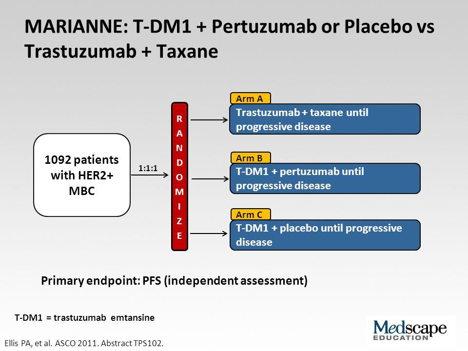 MARIANNE: T-DM1 + Pertuzumab or Placebo vs Trastuzumab + Taxane 1092 patients with HER2+ MBC Arm A 1:1:1 Trastuzumab + taxane until progressive diseas