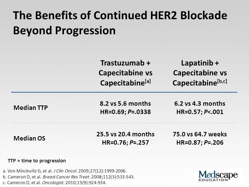 The Benefits of Continued HER2 Blockade Beyond Progression a. Von Minckwitz G, et al. J Clin Oncol. 2009;27(12):1999-2006. b. Cameron D, et al. Breast