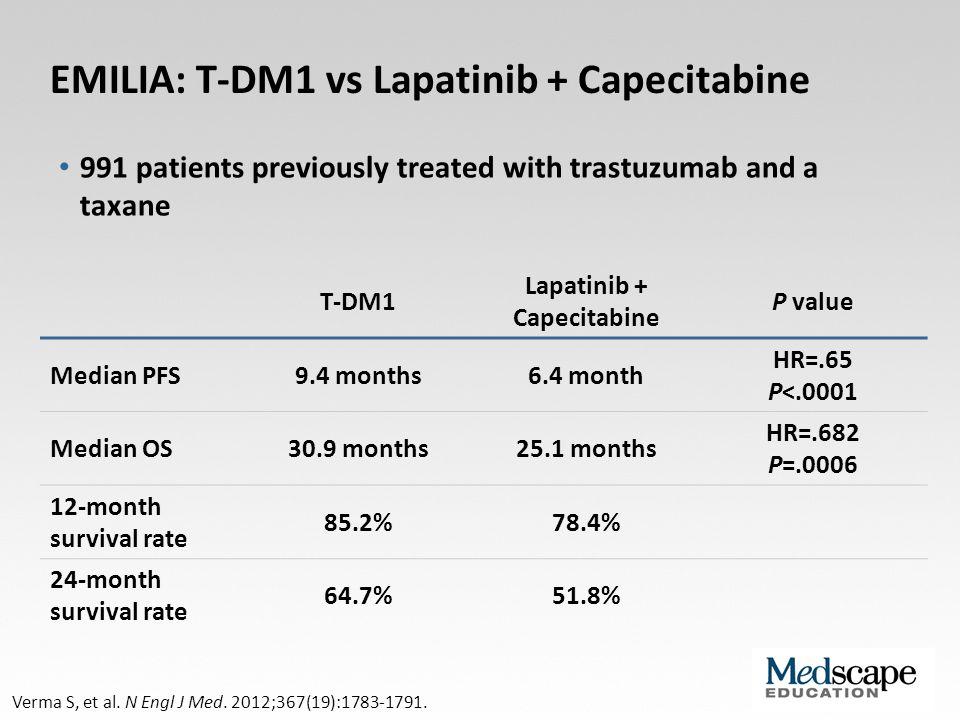 EMILIA: T-DM1 vs Lapatinib + Capecitabine Verma S, et al. N Engl J Med. 2012;367(19):1783-1791. T-DM1 Lapatinib + Capecitabine P value Median PFS9.4 m