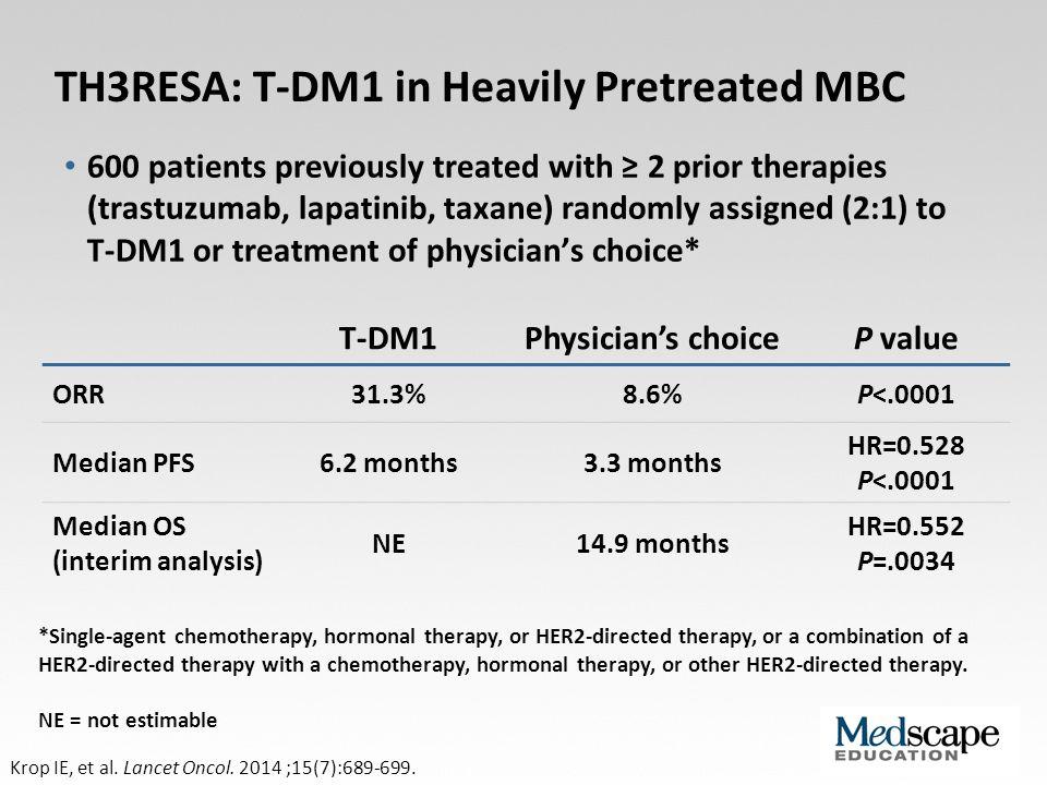 TH3RESA: T-DM1 in Heavily Pretreated MBC Krop IE, et al. Lancet Oncol. 2014 ;15(7):689-699. T-DM1Physician's choiceP value ORR31.3%8.6%P<.0001 Median