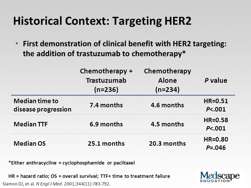 Historical Context: Targeting HER2 (cont) Paclitaxel + Trastuzumab (n=92) Paclitaxel Alone (n=96) P value Median time to disease progression 6.9 months3.0 months HR=0.38 P<.001 Median TTF5.8 months2.9 months HR=0.46 P<.001 Median OS22.1 months18.4 months HR=0.80 P=.17 Slamon DJ, et al.