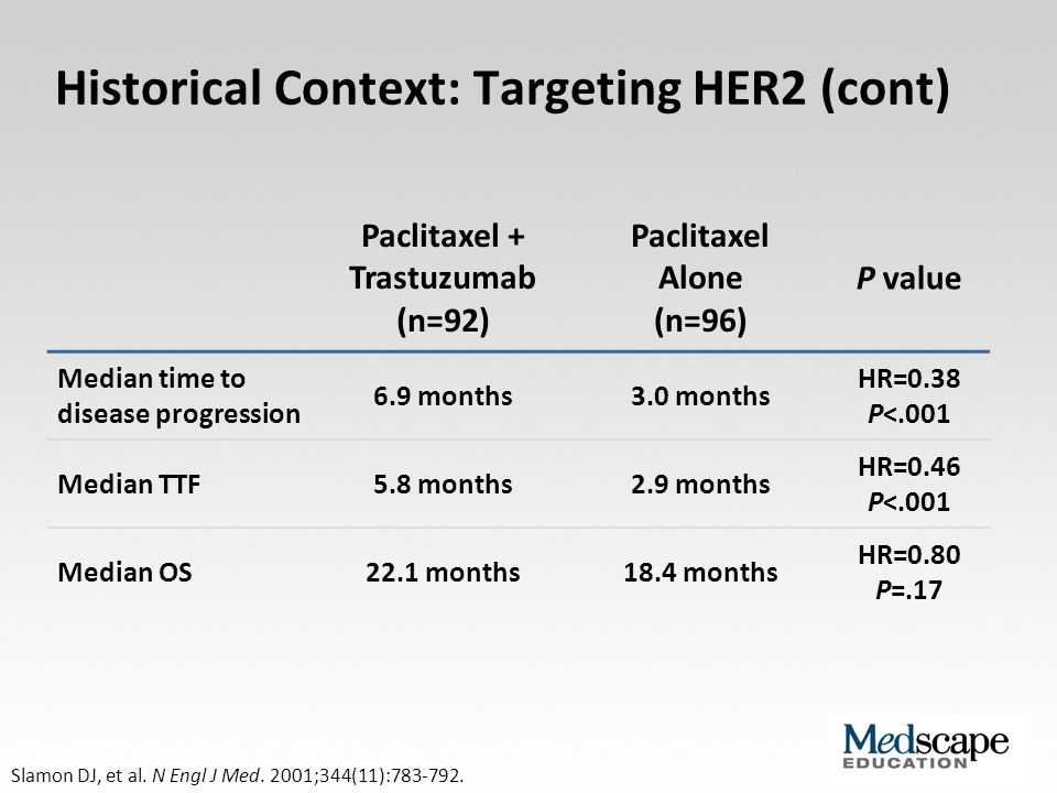 HER2 HER1-4 Pertuzumab binds to a specific domain II and inhibits ligand-activated dimerization Trastuzumab binds to subdomain IV and inhibits downstream signalling Pertuzumab and Trastuzumab: Mechanisms of Action The combined regimen of pertuzumab and trastuzumab offers the potential for a more comprehensive HER blockade Cell membrane Franklin MC, et al.
