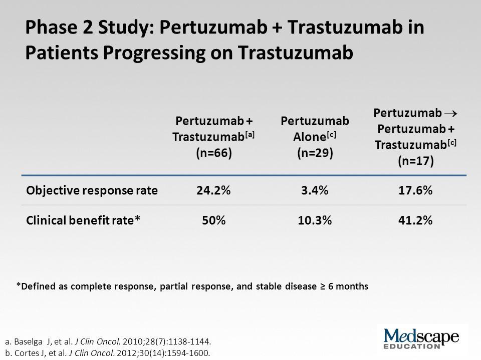 Phase 2 Study: Pertuzumab + Trastuzumab in Patients Progressing on Trastuzumab a. Baselga J, et al. J Clin Oncol. 2010;28(7):1138-1144. b. Cortes J, e