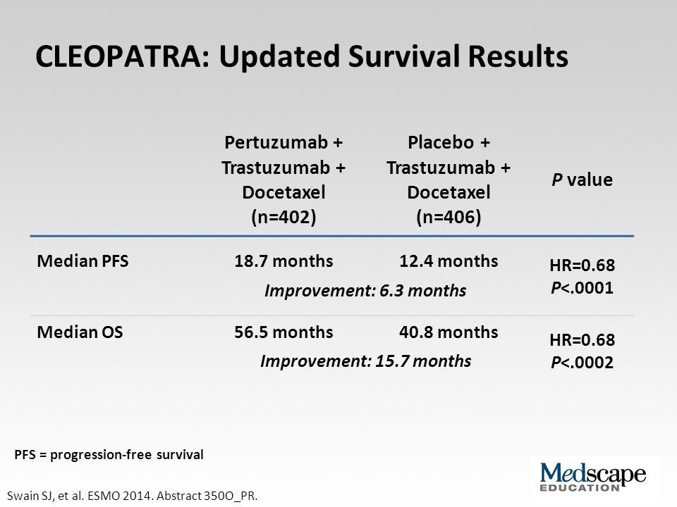 CLEOPATRA: Updated Survival Results Swain SJ, et al. ESMO 2014. Abstract 350O_PR. Pertuzumab + Trastuzumab + Docetaxel (n=402) Placebo + Trastuzumab +