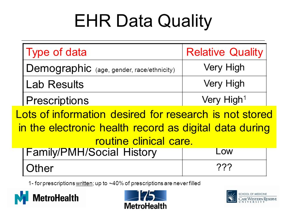 EHR Data Quality Type of dataRelative Quality Demographic (age, gender, race/ethnicity) Very High Lab Results Very High Prescriptions Very High 1 Vital Signs High Diagnoses (ICD-9 codes) Medium (variable) Family/PMH/Social History Low Other ??.