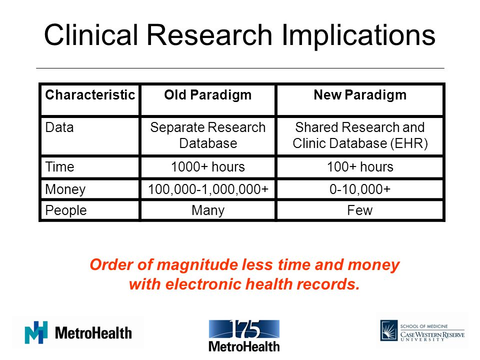 Clinical Research Implications CharacteristicOld ParadigmNew Paradigm DataSeparate Research Database Shared Research and Clinic Database (EHR) Time1000+ hours100+ hours Money100,000-1,000,000+0-10,000+ PeopleManyFew Order of magnitude less time and money with electronic health records.