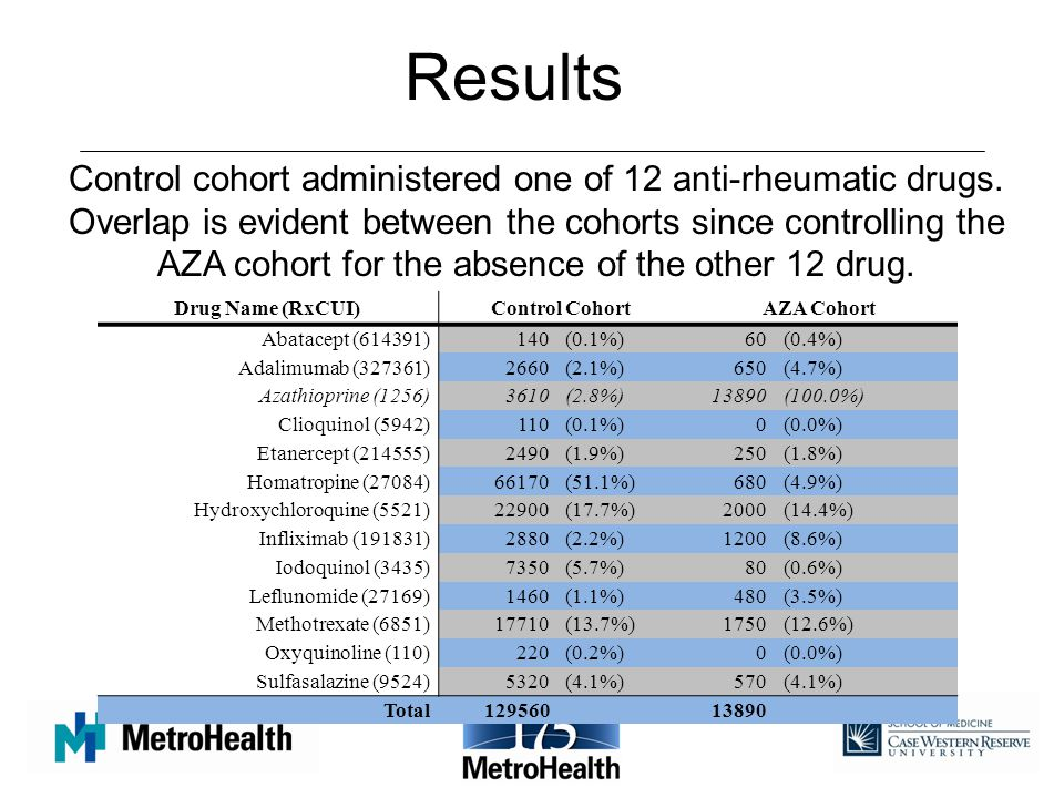 Results Control cohort administered one of 12 anti-rheumatic drugs.