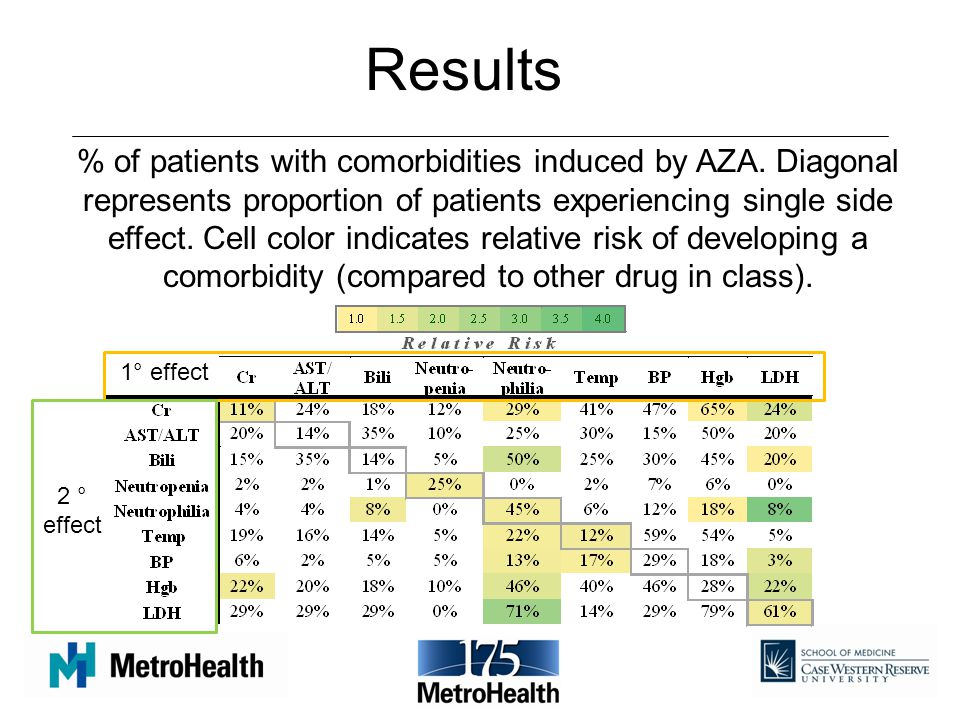 Results % of patients with comorbidities induced by AZA.