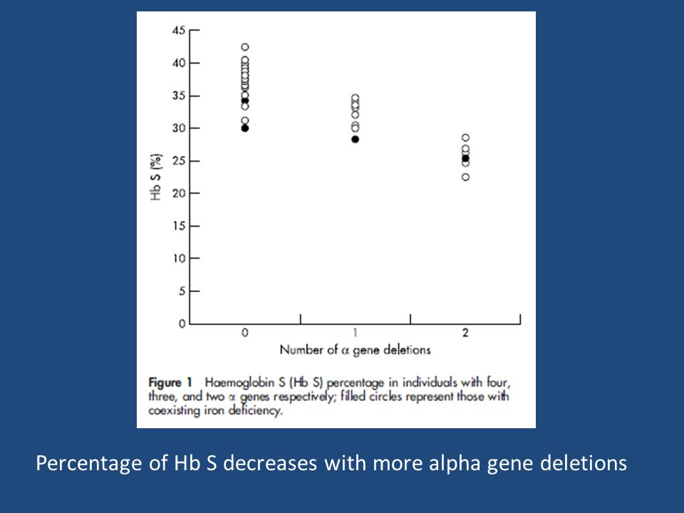 Percentage of Hb S decreases with more alpha gene deletions