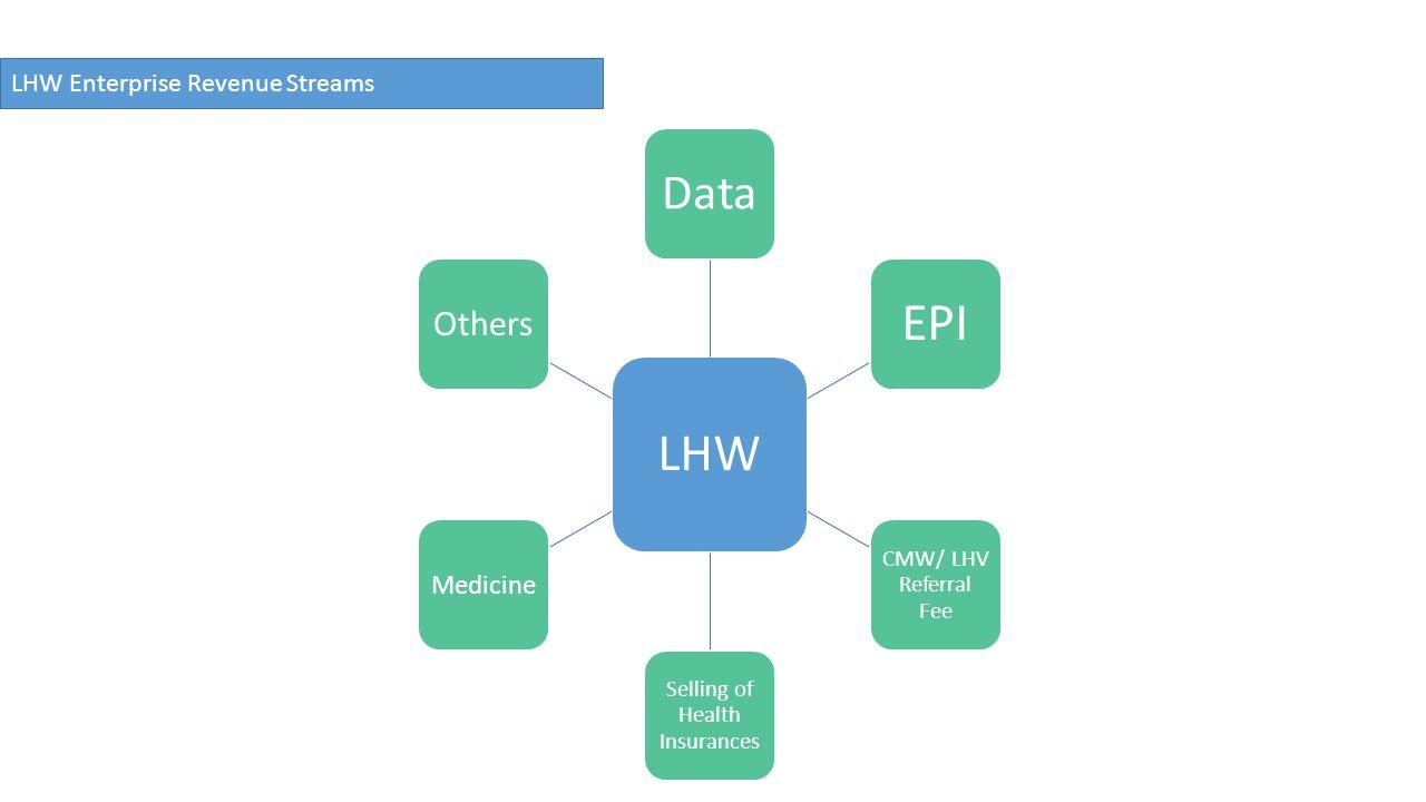 LHW Enterprise Revenue Streams LHW Data EPI CMW/ LHV Referral Fee Selling of Health Insurances Medicine Others