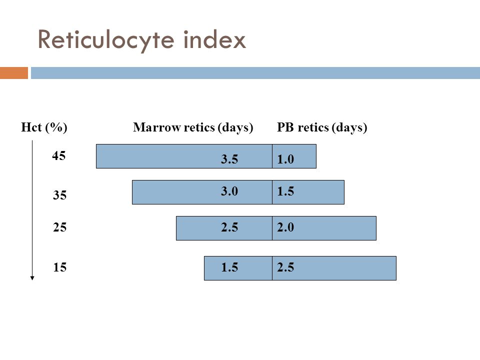 Reticulocyte index 3.5 3.0 2.5 1.5 1.0 1.5 2.0 2.5 Hct (%)Marrow retics (days)PB retics (days) 45 35 25 15