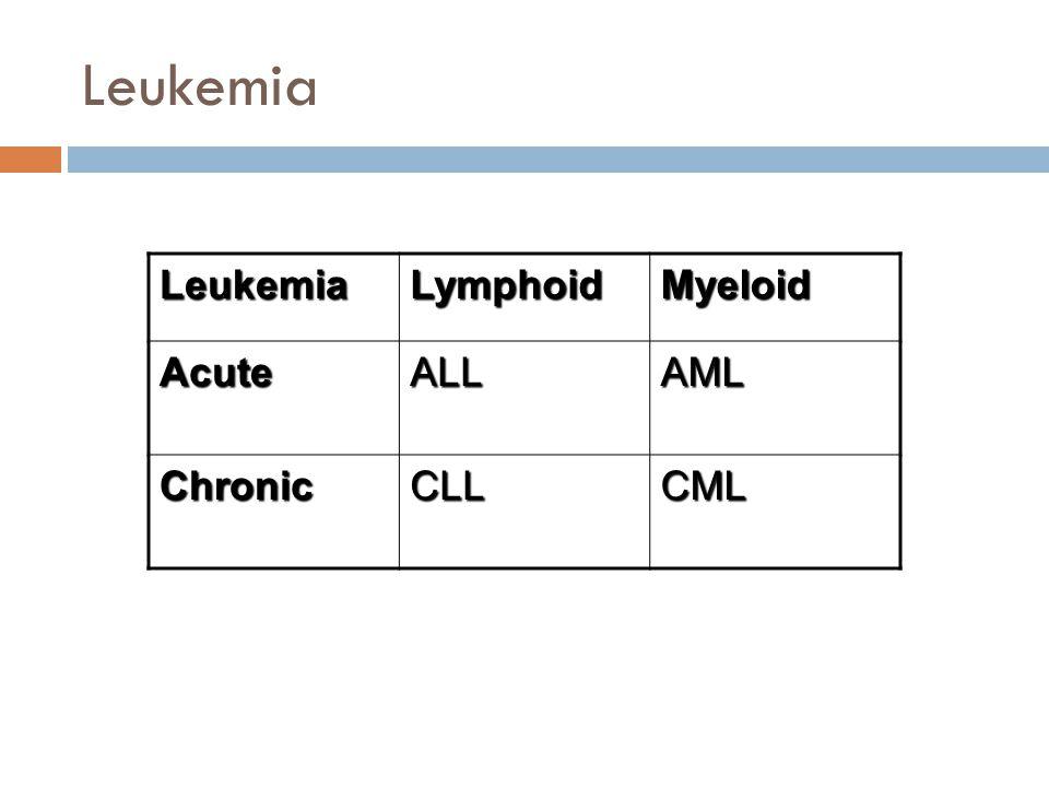 Leukemia LeukemiaLymphoidMyeloid AcuteALLAML ChronicCLLCML