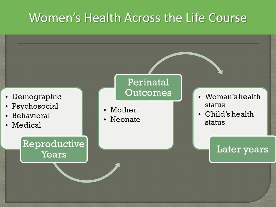 Women's Health Across the Life Course Demographic Psychosocial Behavioral Medical Reproductive Years Mother Neonate Perinatal Outcomes Woman's health status Child's health status Later years