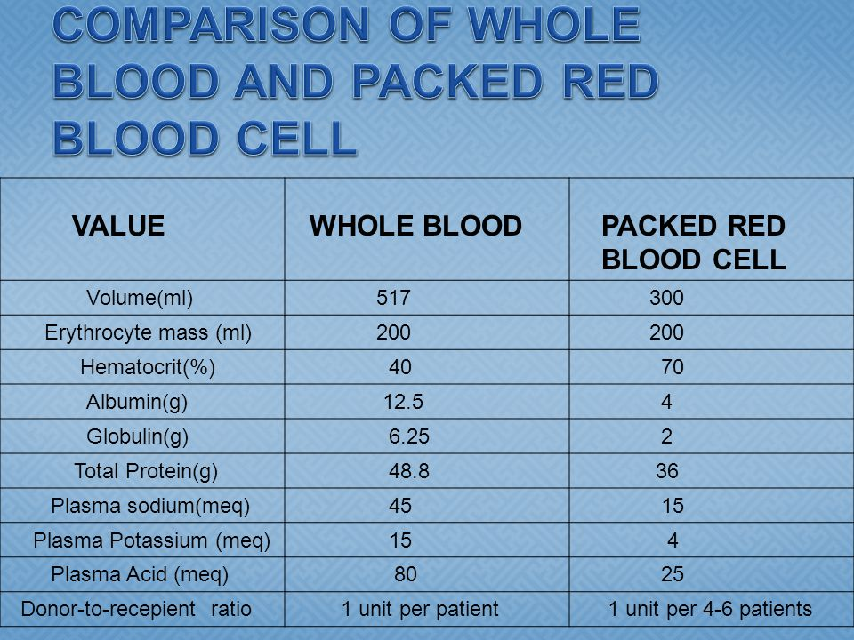 VALUE WHOLE BLOOD PACKED RED BLOOD CELL Volume(ml) 517 300 Erythrocyte mass (ml) 200 Hematocrit(%) 40 70 Albumin(g) 12.5 4 Globulin(g) 6.25 2 Total Pr