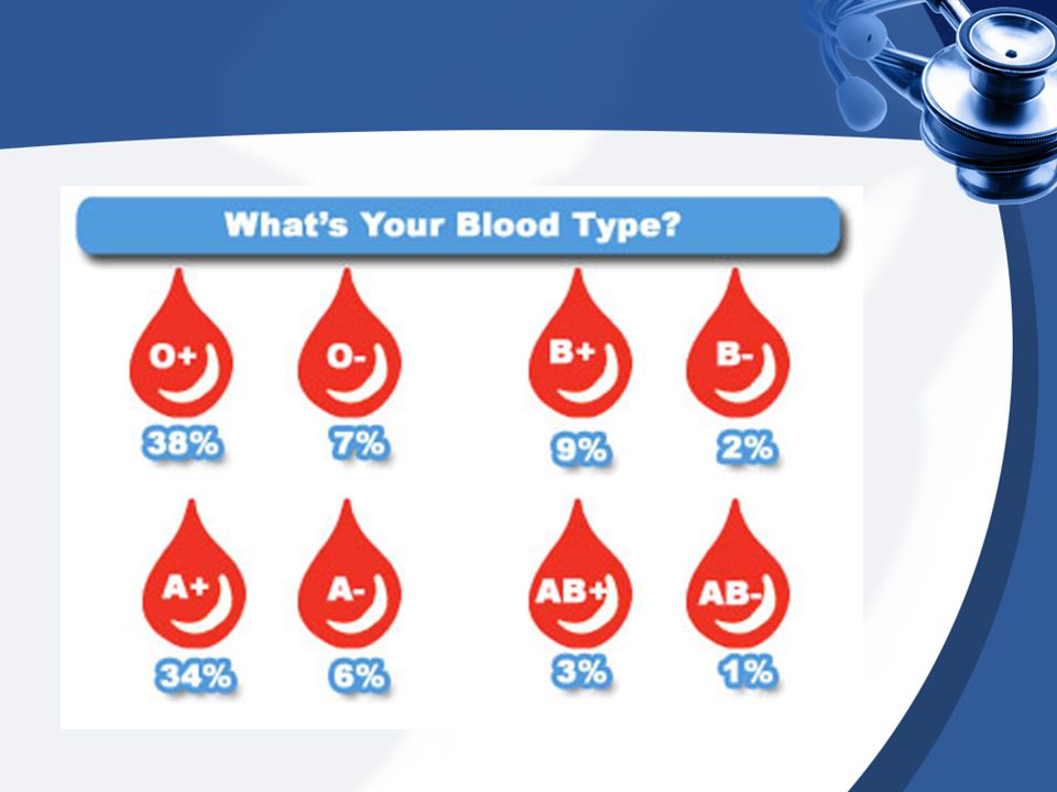 Blood Types UNIVERSAL DONOR – O UNIVERSAL RECIPIENT – AB Red cells also may contain Rh factor If you have it, you're Rh + If you don't, you're Rh –