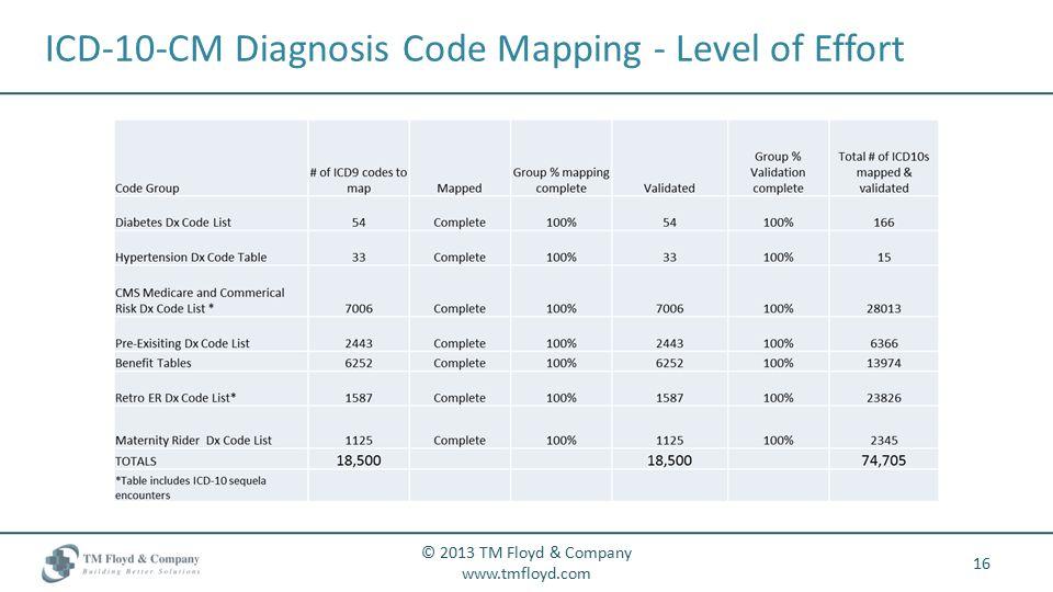 ICD-10-CM Diagnosis Code Mapping - Level of Effort 16 © 2013 TM Floyd & Company www.tmfloyd.com