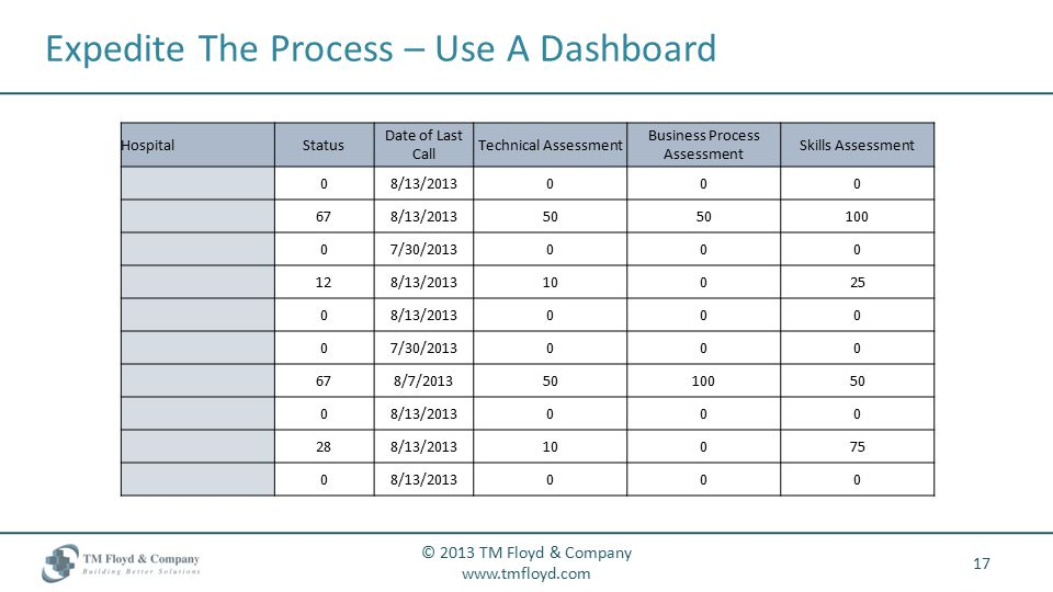 Expedite The Process – Use A Dashboard 17 © 2013 TM Floyd & Company   HospitalStatus Date of Last Call Technical Assessment Business Process Assessment Skills Assessment 08/13/ /13/ /30/ /13/ /13/ /30/ /7/ /13/ /13/ /13/
