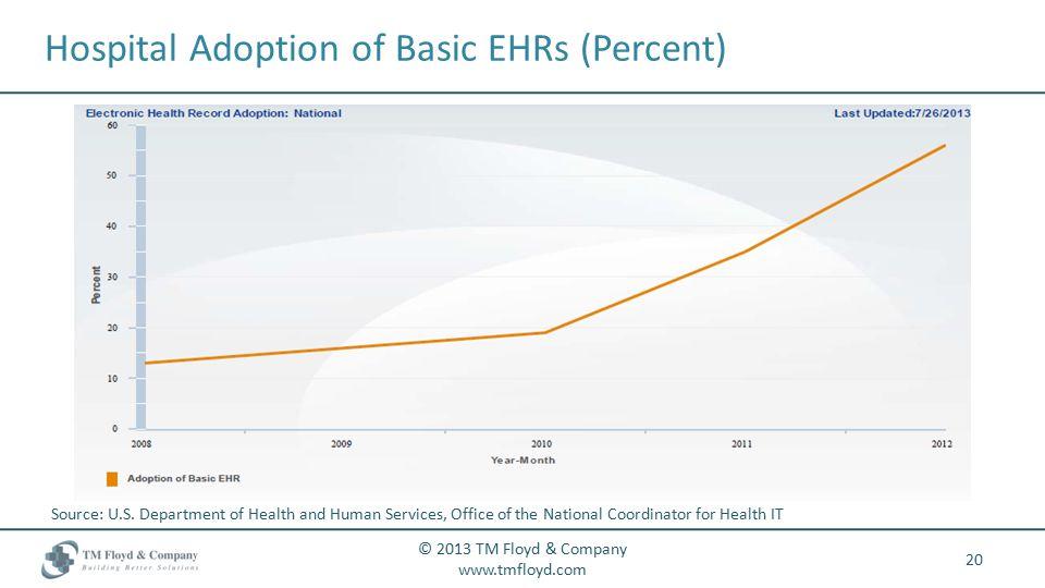 Hospital Adoption of Basic EHRs (Percent) 20 © 2013 TM Floyd & Company www.tmfloyd.com Source: U.S.
