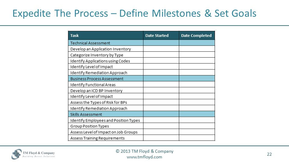 Expedite The Process – Define Milestones & Set Goals 22 © 2013 TM Floyd & Company   TaskDate StartedDate Completed Technical Assessment Develop an Application Inventory Categorize Inventory by Type Identify Applications using Codes Identify Level of Impact Identify Remediation Approach Business Process Assessment Identify Functional Areas Develop an ICD BP Inventory Identify Level of Impact Assess the Types of Risk for BPs Identify Remediation Approach Skills Assessment Identify Employees and Position Types Group Position Types Assess Level of Impact on Job Groups Assess Training Requirements