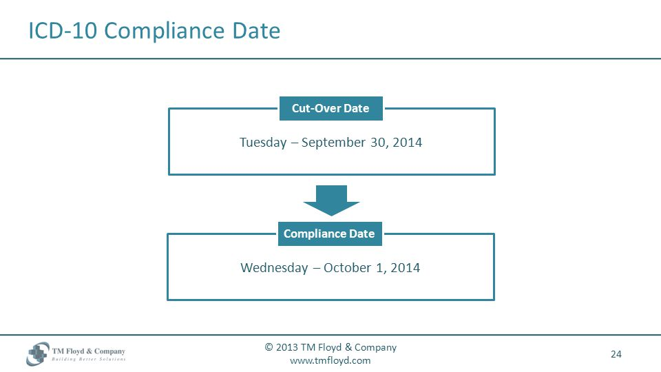 ICD-10 Compliance Date 24 © 2013 TM Floyd & Company   Tuesday – September 30, 2014 Cut-Over Date Wednesday – October 1, 2014 Compliance Date